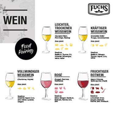 Infografik zu Wein und Essen