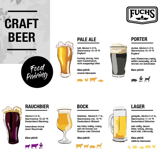 Craft Beer Foodpairing Printable