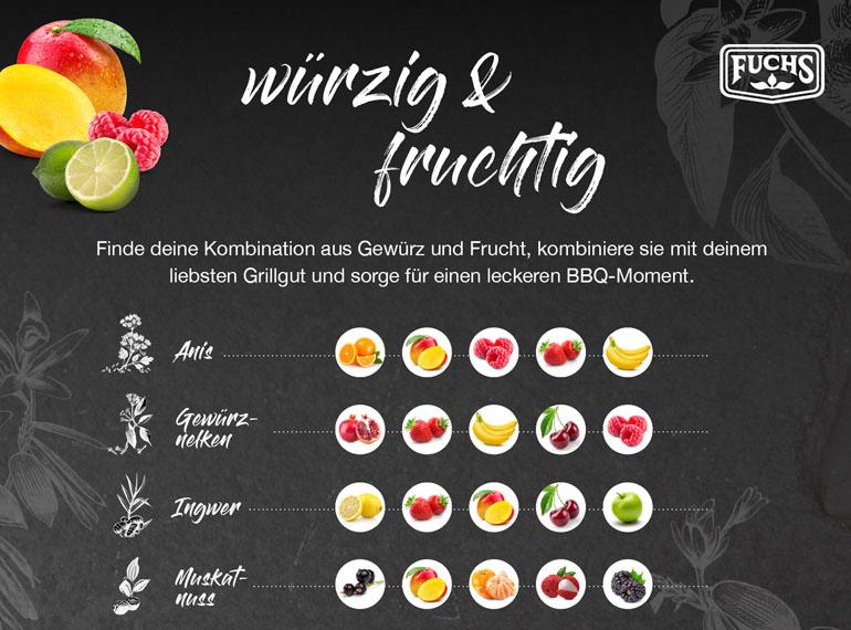Infgrafik Würzig & fruchtige Kombinationen